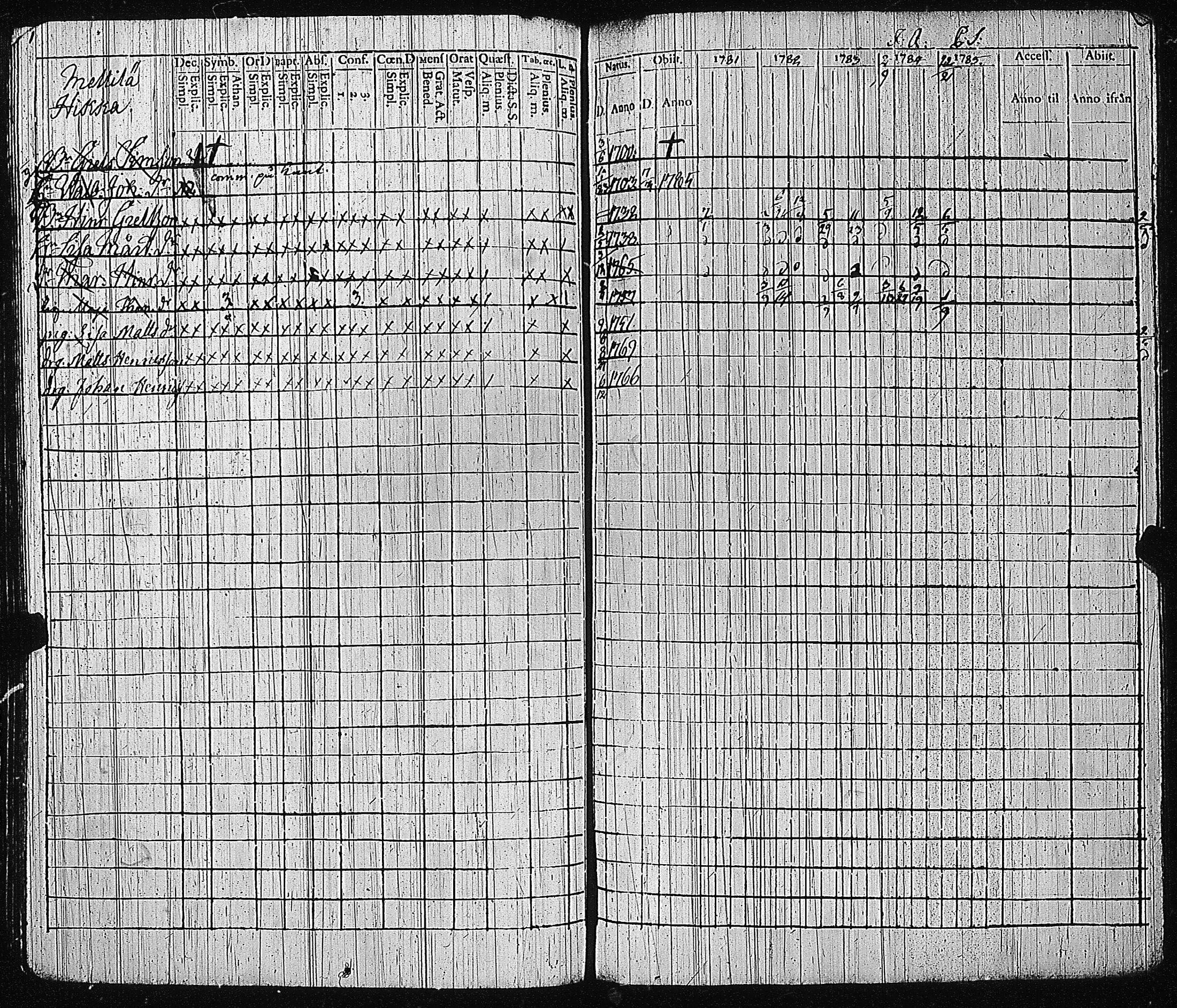Sshy loimaa rippikirja 1781 1785 kuva 60 for 60 1785